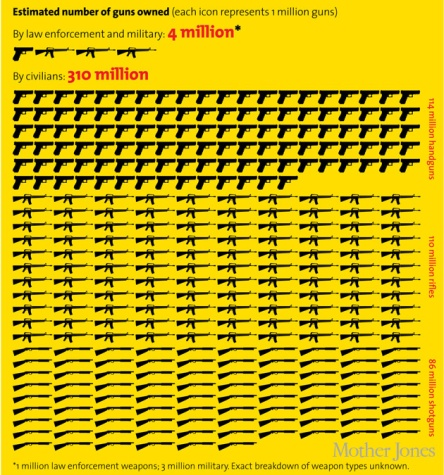 Number of Guns Owned